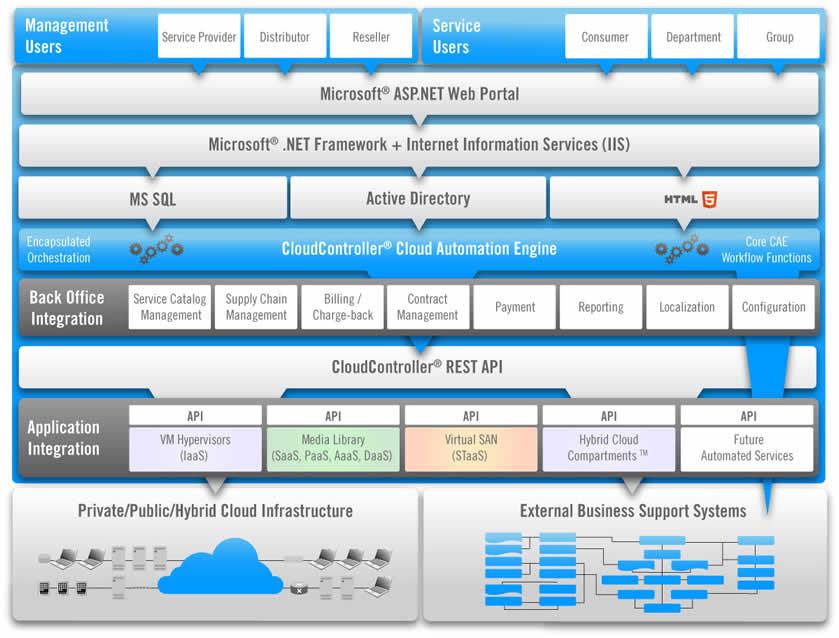 CloudController - a Cloud Automation Engine